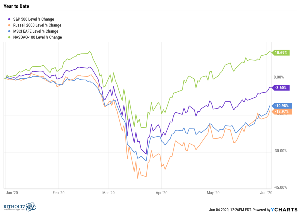 Year to Date Performance of S&P 500 Index Nasdaq 100 MSCI EAFE Russell 2000