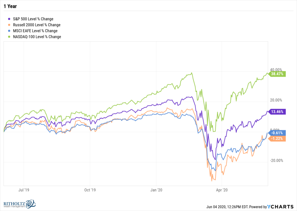 1 Year Performance of S&P 500 Nasdaq 100 MSCI EAFE Russell 2000 Index